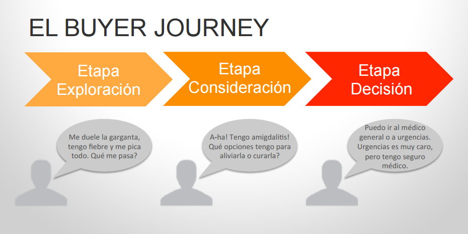buyer journey sector sanitario