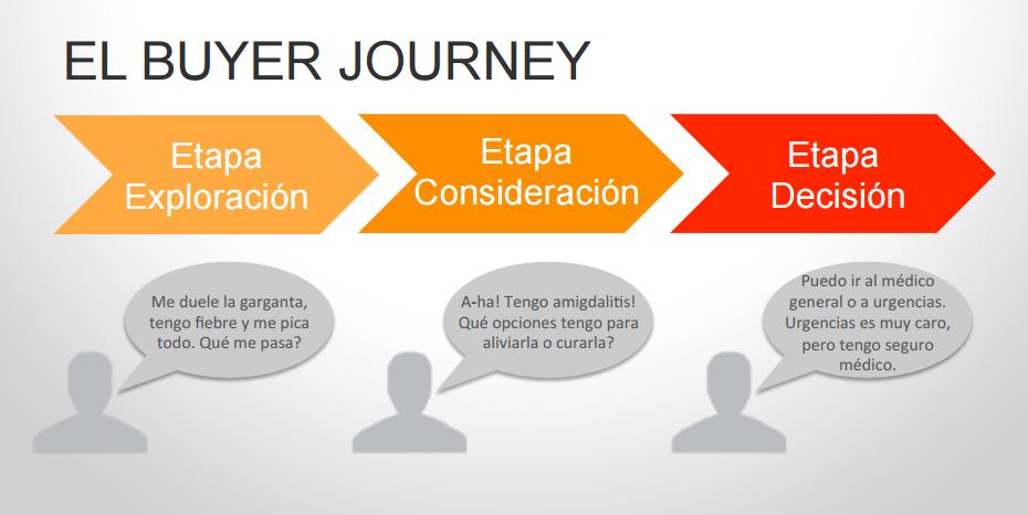 buyer journey sector sanitario