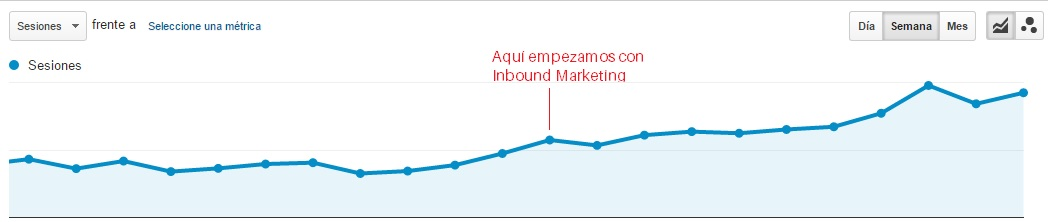 Crecimiento Inbound Marketing