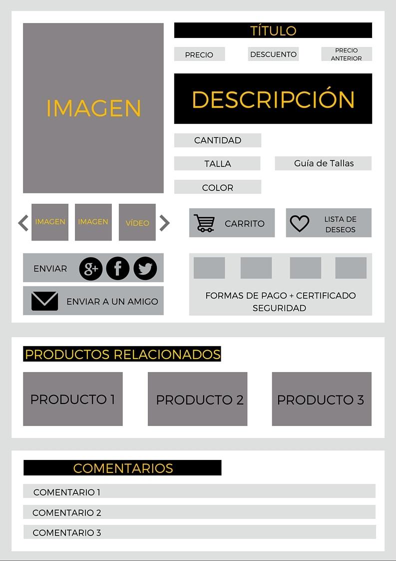 anatomia de una ficha de producto para ecommerce