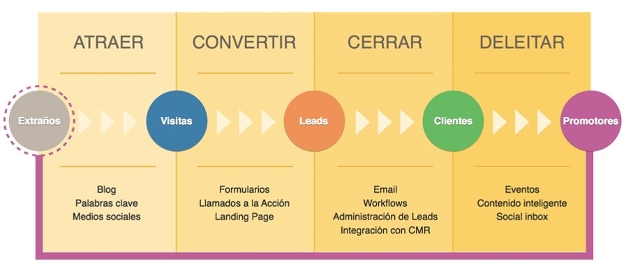 inbound marketing costumer journey